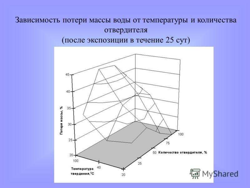 Зависимость потери массы воды от температуры и количества отвердителя (после экспозиции в течение 25 сут)