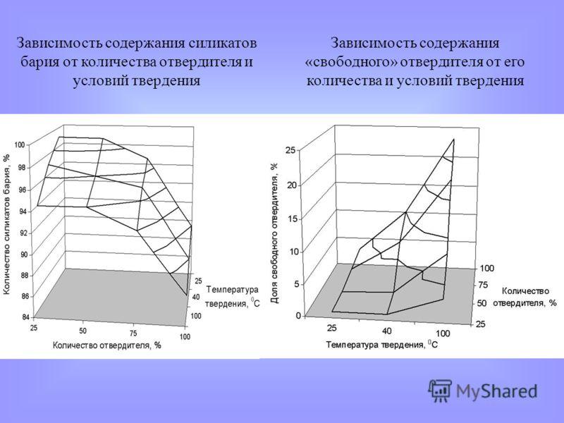 Зависимость содержания силикатов бария от количества отвердителя и условий твердения Зависимость содержания «свободного» отвердителя от его количества и условий твердения