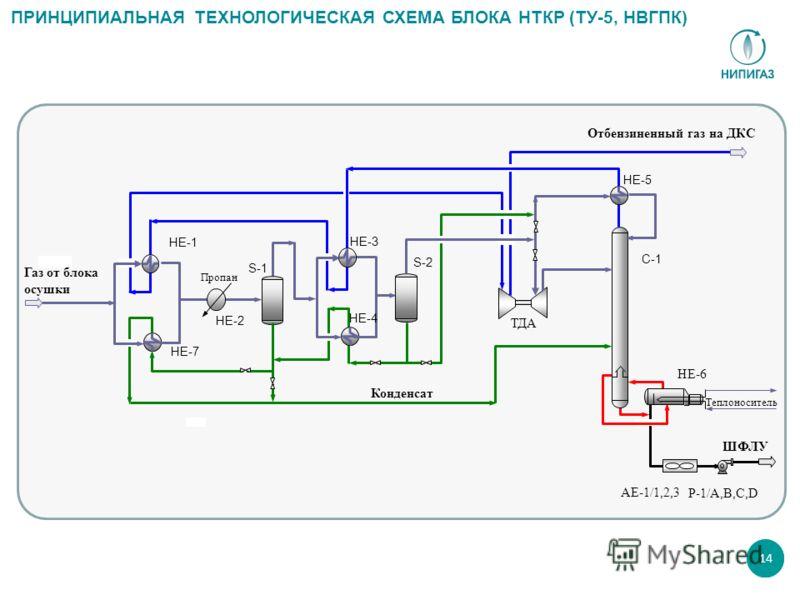 14 ШФЛУ Газ от блока осушки Отбензиненный газ на ДКС AЕ-1/1,2,3 HE-6 Р-1/А,В,C,D Теплоноситель Пропан НЕ-2 ТДА НЕ-1 НЕ-7 S-1 НЕ-3 НЕ-4 S-2 НЕ-5 C-1 ПРИНЦИПИАЛЬНАЯ ТЕХНОЛОГИЧЕСКАЯ СХЕМА БЛОКА НТКР (ТУ-5, НВГПК) Конденсат