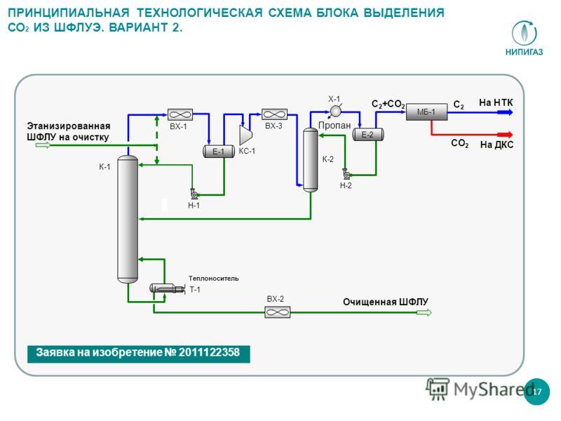 17 Этанизированная ШФЛУ на очистку Н-1 ВХ-2 Очищенная ШФЛУ К-1 К-2 ВХ-1 На ДКС На НТК МБ-1 Е-1 Х-1 Пропан ВХ-3 КС-1 Н-2 Теплоноситель Т-1 Е-2 ПРИНЦИПИАЛЬНАЯ ТЕХНОЛОГИЧЕСКАЯ СХЕМА БЛОКА ВЫДЕЛЕНИЯ СО 2 ИЗ ШФЛУЭ. ВАРИАНТ 2. C 2 +CO 2 CO 2 C2C2 Заявка на