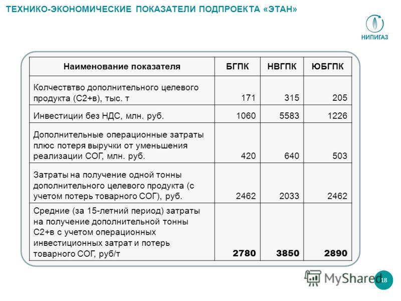 18 ТЕХНИКО-ЭКОНОМИЧЕСКИЕ ПОКАЗАТЕЛИ ПОДПРОЕКТА «ЭТАН» Наименование показателяБГПКНВГПКЮБГПК Колчествтво дополнительного целевого продукта (С2+в), тыс. т171315205 Инвестиции без НДС, млн. руб.106055831226 Дополнительные операционные затраты плюс потер