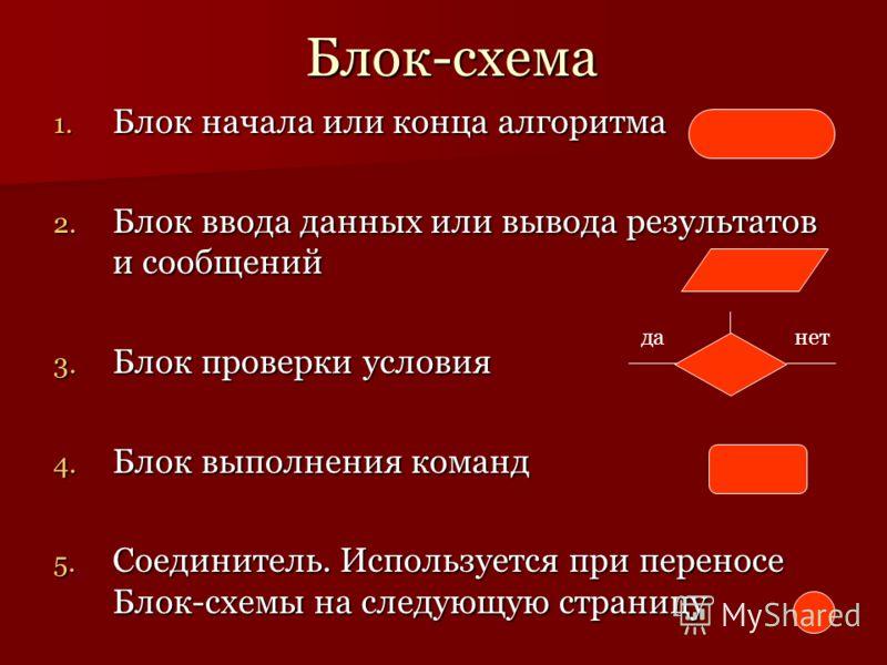 Блок-схема 1. Блок начала или конца алгоритма 2. Блок ввода данных или вывода результатов и сообщений 3. Блок проверки условия 4. Блок выполнения команд 5. Соединитель. Используется при переносе Блок-схемы на следующую страницу данет
