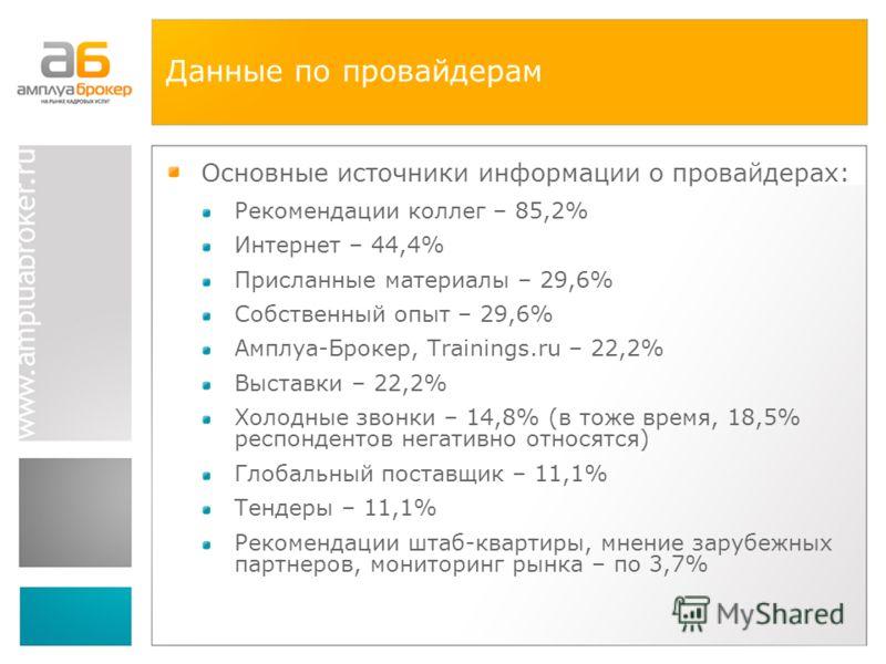Данные по провайдерам Основные источники информации о провайдерах: Рекомендации коллег – 85,2% Интернет – 44,4% Присланные материалы – 29,6% Собственный опыт – 29,6% Амплуа-Брокер, Trainings.ru – 22,2% Выставки – 22,2% Холодные звонки – 14,8% (в тоже