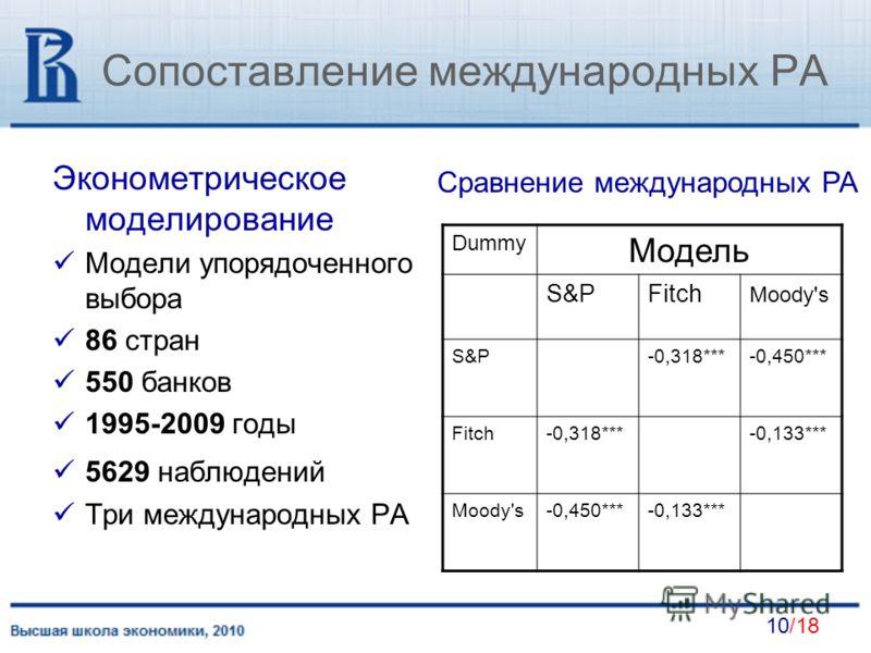 10/18 Сопоставление международных РА Эконометрическое моделирование Модели упорядоченного выбора 86 стран 550 банков 1995-2009 годы 5629 наблюдений Три международных РА Dummy Модель S&PS&PFitch Moody's S&PS&P-0,318***-0,450*** Fitch-0,318***-0,133***