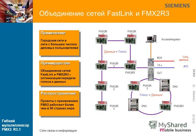 страница ICN AS Гибкий мультиплексор FMX2 R3.1 Сети связи и информации 18.02.02 32 Объединение сетей FastLink и FMX2R3 Применение Городские сети и сети с большим числом деловых пользователейПрименение Городские сети и сети с большим числом деловых по