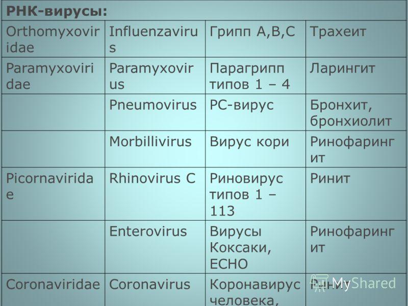 РНК-вирусы: Orthomyxovir idae Influenzaviru s Грипп А,В,СТрахеит Paramyxoviri dae Paramyxovir us Парагрипп типов 1 – 4 Ларингит PneumovirusРС-вирусБронхит, бронхиолит MorbillivirusВирус кориРинофаринг ит Picornavirida e Rhinovirus CРиновирус типов 1