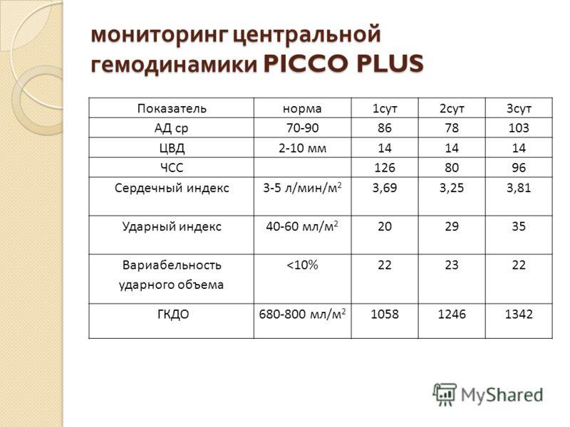 мониторинг центральной гемодинамики PICCO PLUS Показательнорма1сут2сут3сут АД ср70-908678103 ЦВД2-10 мм14 ЧСС1268096 Сердечный индекс3-5 л/мин/м 2 3,693,253,81 Ударный индекс40-60 мл/м 2 202935 Вариабельность ударного объема