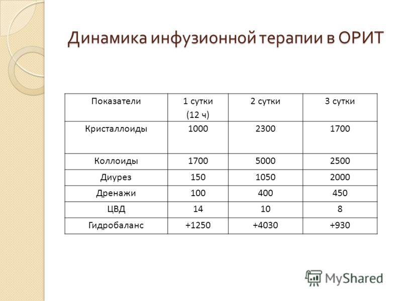 Динамика инфузионной терапии в ОРИТ Показатели 1 сутки (12 ч) 2 сутки3 сутки Кристаллоиды100023001700 Коллоиды170050002500 Диурез15010502000 Дренажи100400450 ЦВД14108 Гидробаланс+1250+4030+930