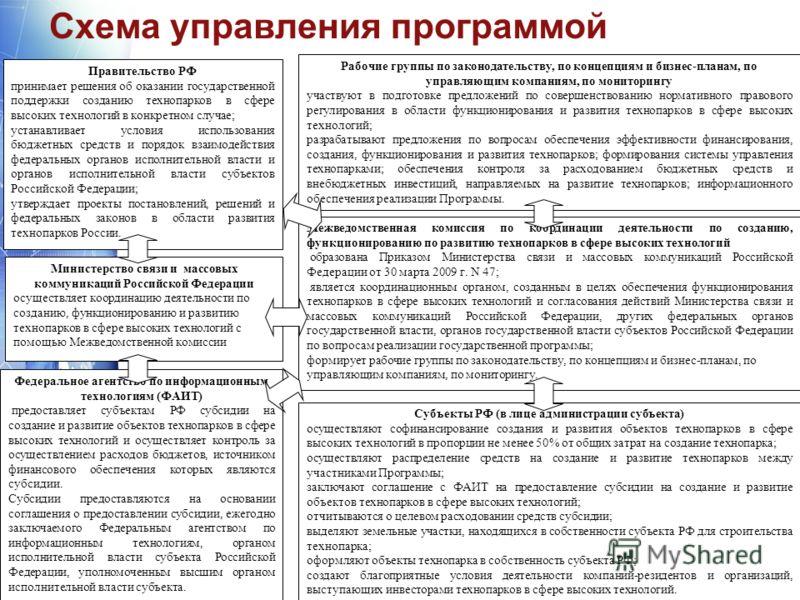 Схема управления программой www.themegallery.com Правительство РФ принимает решения об оказании государственной поддержки созданию технопарков в сфере высоких технологий в конкретном случае; устанавливает условия использования бюджетных средств и пор