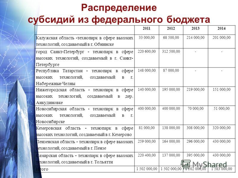 Распределение субсидий из федерального бюджета 2011201220132014 Калужская область -технопарк в сфере высоких технологий, создаваемый в г. Обнинске 33 000,0068 500,00214 000,00201 000,00 город Санкт-Петербург - технопарк в сфере высоких технологий, со