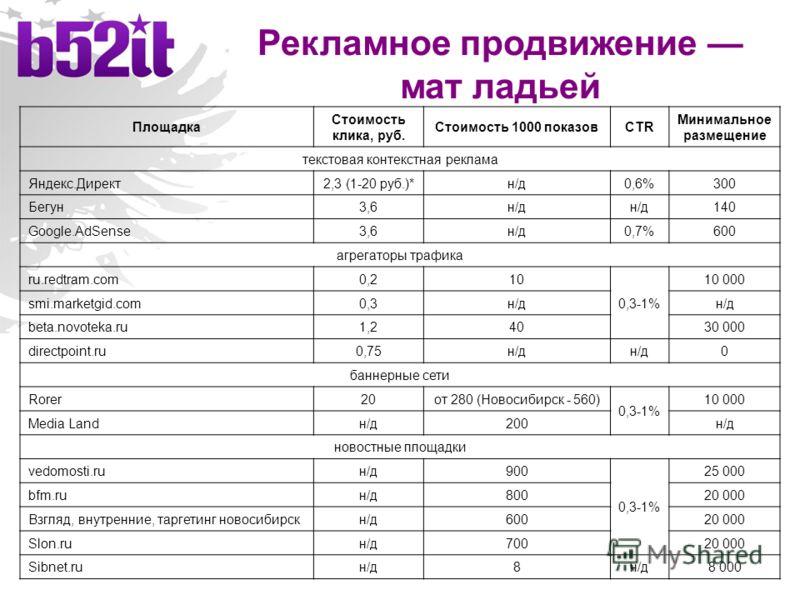 Рекламное продвижение мат ладьей Площадка Стоимость клика, руб. Стоимость 1000 показовCTR Минимальное размещение текстовая контекстная реклама Яндекс.Директ2,3 (1-20 руб.)*н/д0,6%300 Бегун3,6н/д 140 Google.AdSense3,6н/д0,7%600 агрегаторы трафика ru.r