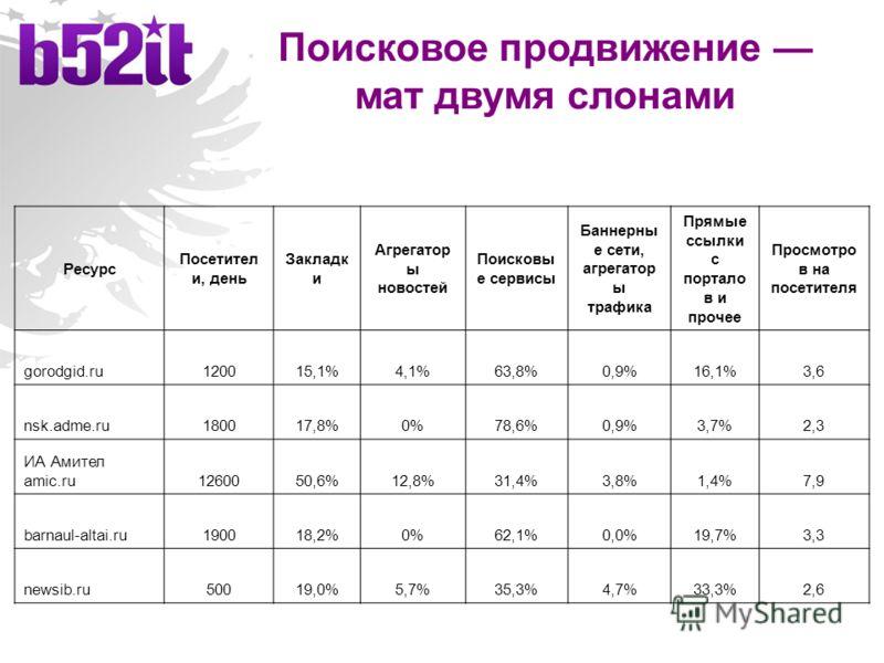 Поисковое продвижение мат двумя слонами Ресурс Посетител и, день Закладк и Агрегатор ы новостей Поисковы е сервисы Баннерны е сети, агрегатор ы трафика Прямые ссылки с портало в и прочее Просмотро в на посетителя gorodgid.ru120015,1%4,1%63,8%0,9%16,1