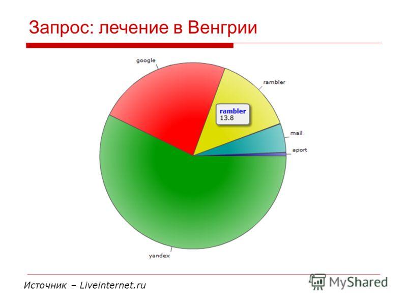 Запрос: лечение в Венгрии Источник – Liveinternet.ru