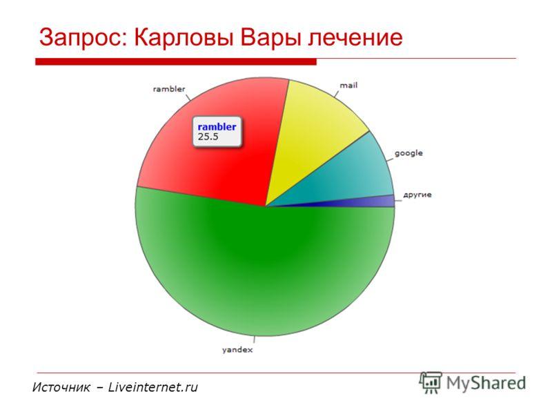 Запрос: Карловы Вары лечение Источник – Liveinternet.ru