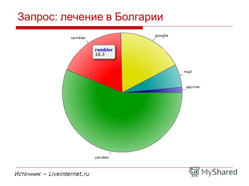 Запрос: лечение в Болгарии Источник – Liveinternet.ru