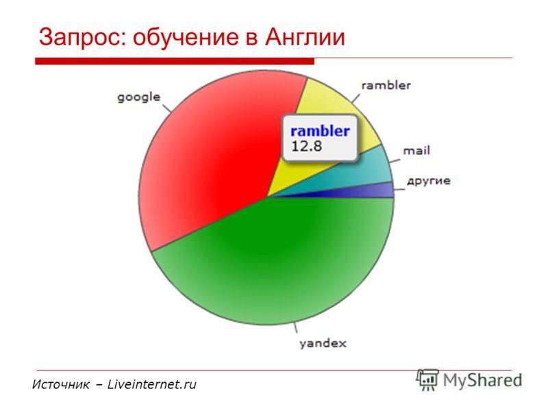 Запрос: обучение в Англии Источник – Liveinternet.ru
