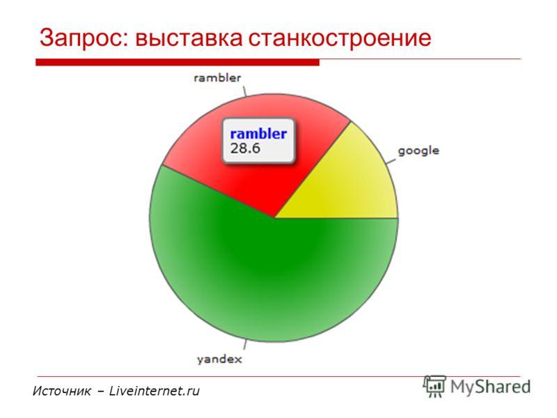 Запрос: выставка станкостроение Источник – Liveinternet.ru