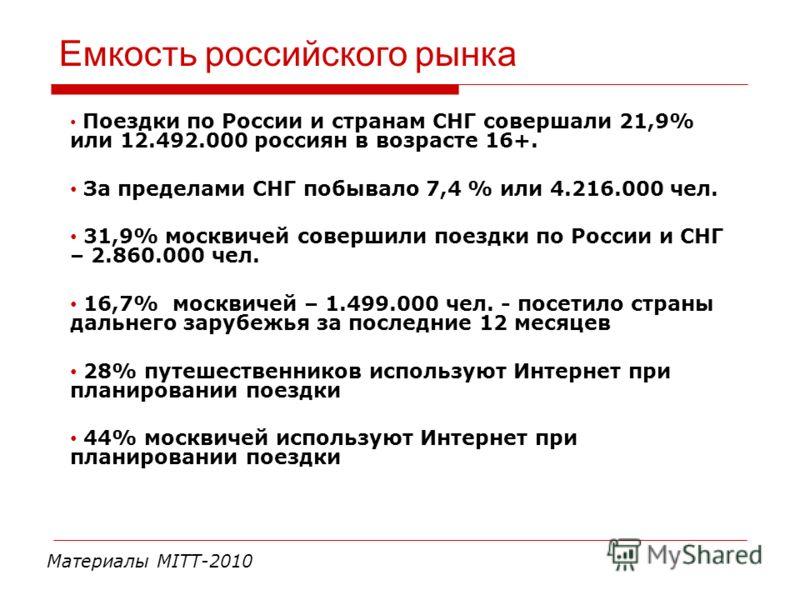 Емкость российского рынка Поездки по России и странам СНГ совершали 21,9% или 12.492.000 россиян в возрасте 16+. За пределами СНГ побывало 7,4 % или 4.216.000 чел. 31,9% москвичей совершили поездки по России и СНГ – 2.860.000 чел. 16,7% москвичей – 1