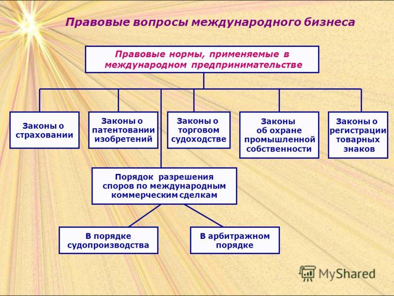 Правовые вопросы международного бизнеса Правовые нормы, применяемые в международном предпринимательстве Законы о страховании Законы о торговом судоходстве В порядке судопроизводства В арбитражном порядке Порядок разрешения споров по международным ком