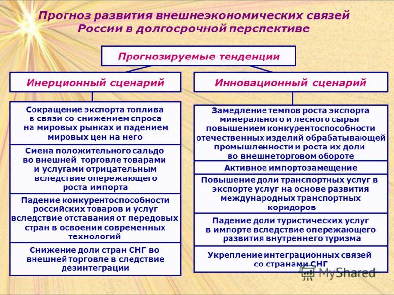 Прогноз развития внешнеэкономических связей России в долгосрочной перспективе Прогнозируемые тенденции Инерционный сценарийИнновационный сценарий Замедление темпов роста экспорта минерального и лесного сырья повышением конкурентоспособности отечестве