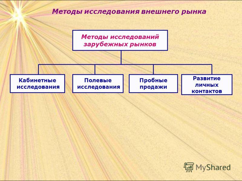 Методы исследования внешнего рынка Методы исследований зарубежных рынков Развитие личных контактов Кабинетные исследования Полевые исследования Пробные продажи