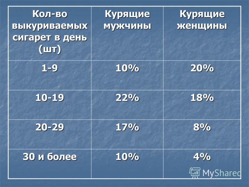 Кол-во выкуриваемых сигарет в день (шт) Курящие мужчины Курящие женщины 1-910%20% 10-1922%18% 20-2917%8% 30 и более 10%4%