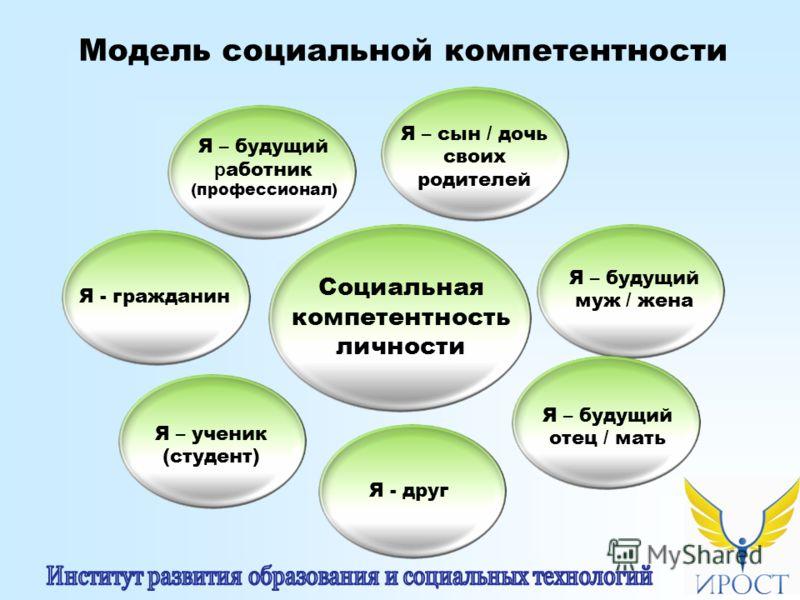 Модель социальной компетентности Социальная компетентность личности Я - гражданин Я – ученик (студент) Я - друг Я – будущий отец / мать Я – будущий муж / жена Я – сын / дочь своих родителей Я – будущий р аботник (профессионал)