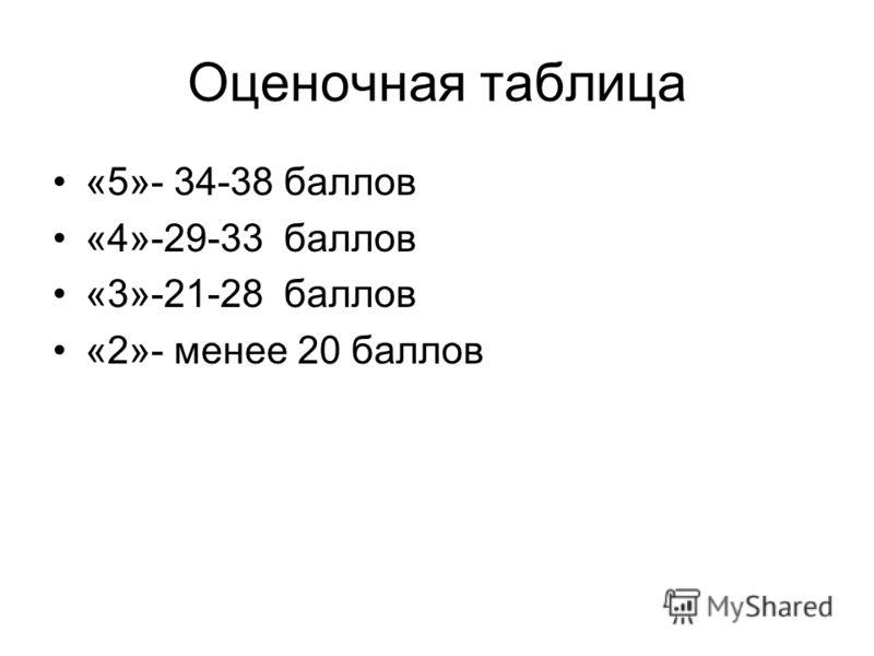 Оценочная таблица «5»- 34-38 баллов «4»-29-33 баллов «3»-21-28 баллов «2»- менее 20 баллов