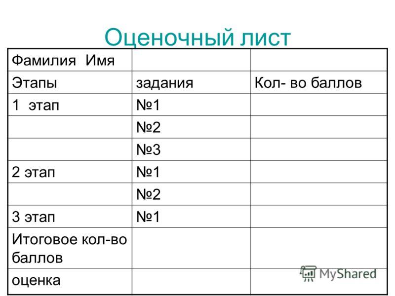 Оценочный лист Фамилия Имя ЭтапызаданияКол- во баллов 1 этап1 2 3 2 этап1 2 3 этап1 Итоговое кол-во баллов оценка
