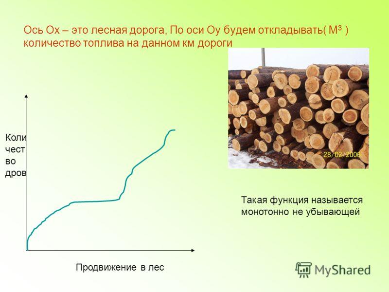 Ось Ох – это лесная дорога, По оси Оу будем откладывать( М 3 ) количество топлива на данном км дороги Продвижение в лес Коли чест во дров Такая функция называется монотонно не убывающей