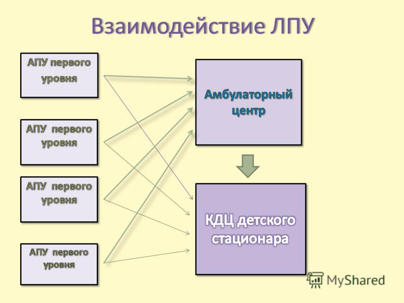 Взаимодействие ЛПУВзаимодействие ЛПУ