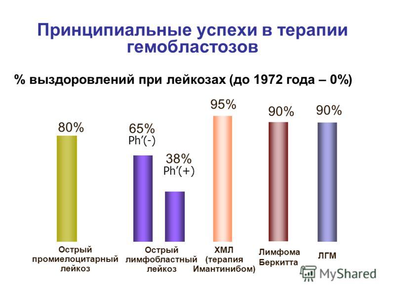 80% 65% Ph(-) 38% Ph(+) 95% 90% Принципиальные успехи в терапии гемобластозов % выздоровлений при лейкозах (до 1972 года – 0%) Острый лимфобластный лейкоз Острый промиелоцитарный лейкоз ХМЛ (терапия Имантинибом) Лимфома Беркитта ЛГМ