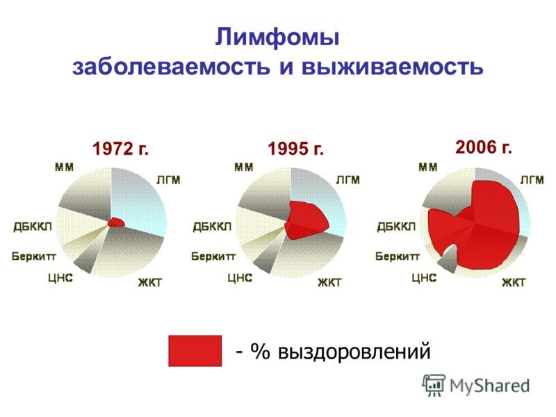 1972 г. 2006 г. Лимфомы заболеваемость и выживаемость 1995 г. - % выздоровлений