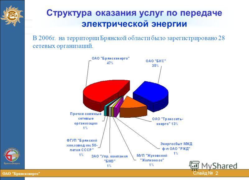 ОАО Брянскэнерго 2 Слайд Структура оказания услуг по передаче электрической энергии В 2006г. на территории Брянской области было зарегистрировано 28 сетевых организаций.