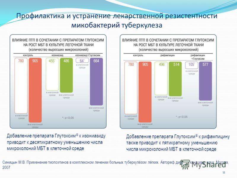 Добавление препарата Глутоксим к изониазиду приводит к десятикратному уменьшению числа микроколоний МБТ в клеточной среде Добавление препарата Глутоксим к рифампицину также приводит к пятикратному уменьшению числа микроколоний МБТ в клеточной среде П