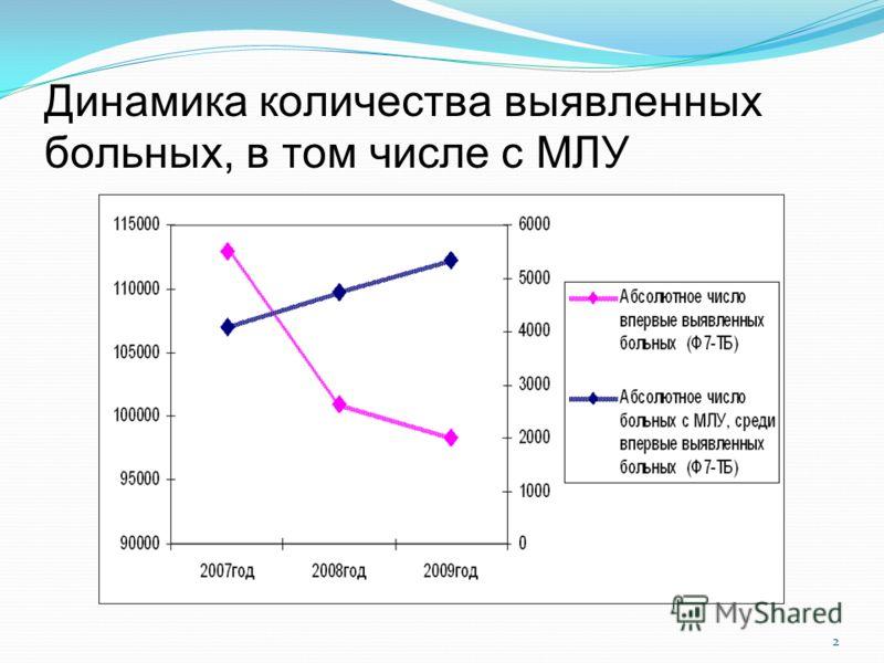 Динамика количества выявленных больных, в том числе с МЛУ 2