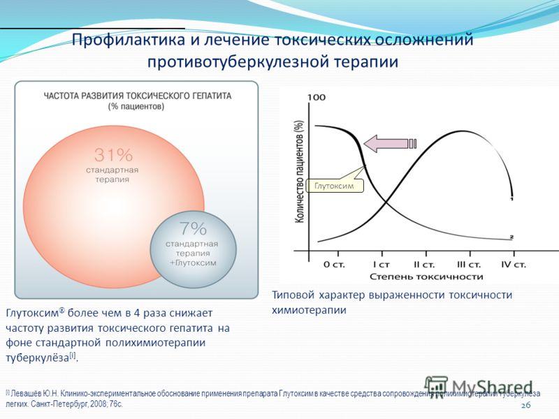 Профилактика и лечение токсических осложнений противотуберкулезной терапии Глутоксим Глутоксим более чем в 4 раза снижает частоту развития токсического гепатита на фоне стандартной полихимиотерапии туберкулёза [i]. [i] Левашёв Ю.Н. Клинико-эксперимен