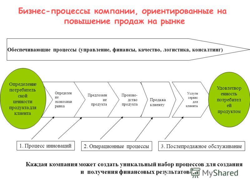Бизнес-процессы компании, ориентированные на повышение продаж на рынке Обеспечивающие процессы (управление, финансы, качество, логистика, консалтинг ) Определен ие экономики рынка Предложен ие продукта Произво- дство продукта Продажа клиенту Услуги с