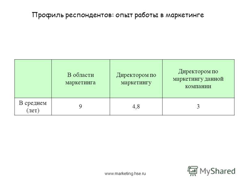 В области маркетинга Директором по маркетингу Директором по маркетингу данной компании В среднем (лет) 94,83 Профиль респондентов: опыт работы в маркетинге www.marketing.hse.ru