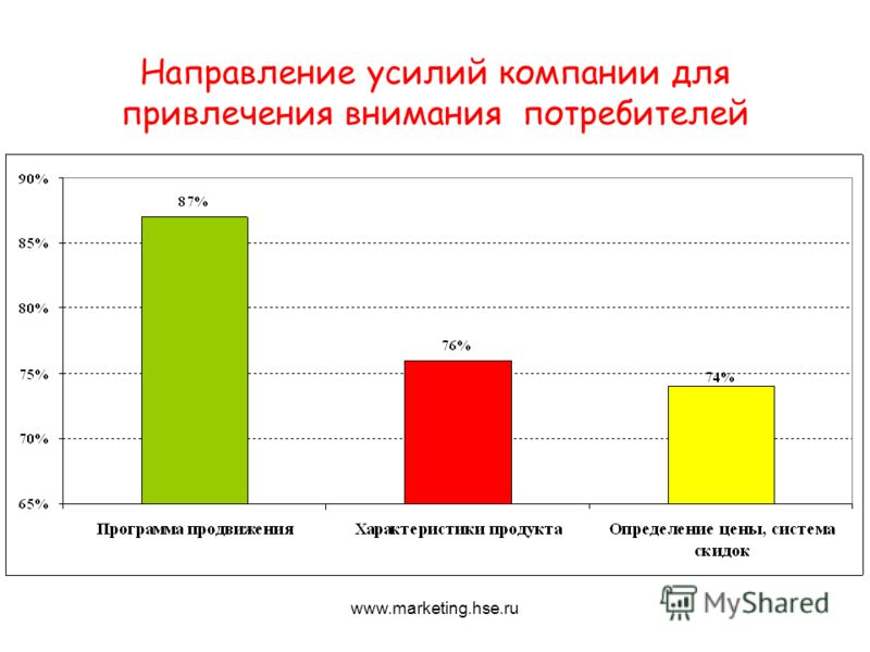 Направление усилий компании для привлечения внимания потребителей www.marketing.hse.ru