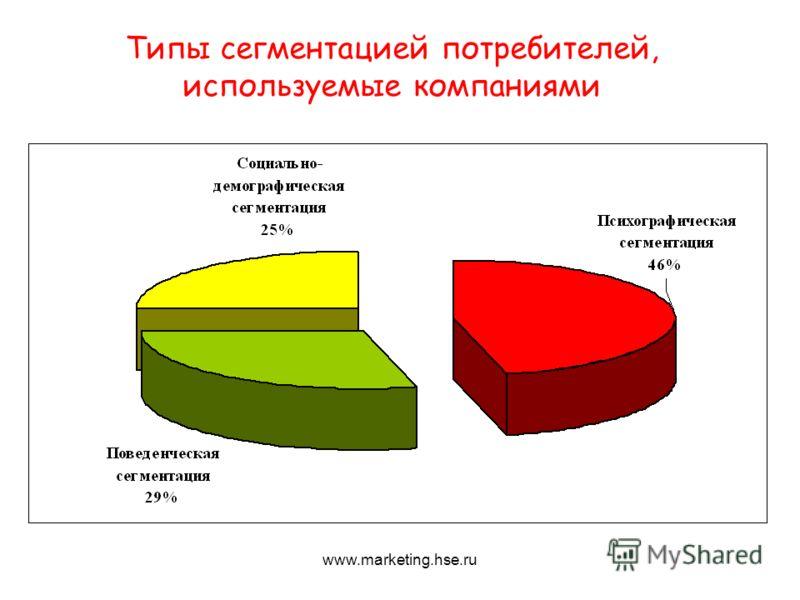 Типы сегментацией потребителей, используемые компаниями www.marketing.hse.ru