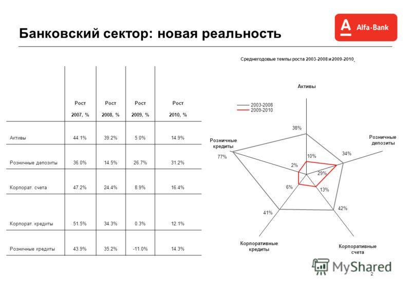 2 Банковский сектор: новая реальность Рост 2007, % Рост 2008, % Рост 2009, % Рост 2010, % Активы44.1%39.2%5.0%14.9%14.9% Розничные депозиты36.0%14.5%26.7%31.2% Корпорат. счета47.2%24.4%8.9%16.4%16.4% Корпорат. кредиты51.5%34.3%0.3%12.1%12.1% Розничны