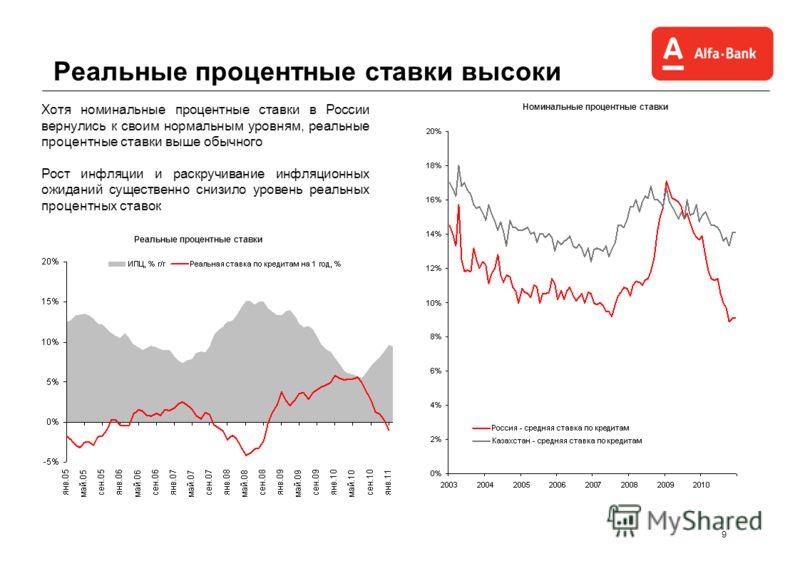 9 Реальные процентные ставки высоки Хотя номинальные процентные ставки в России вернулись к своим нормальным уровням, реальные процентные ставки выше обычного Рост инфляции и раскручивание инфляционных ожиданий существенно снизило уровень реальных пр