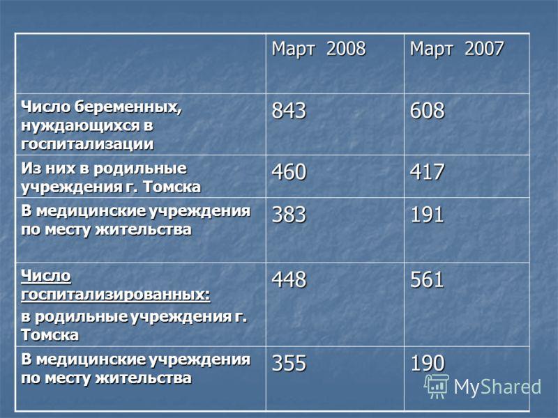 Март 2008 Март 2007 Число беременных, нуждающихся в госпитализации 843608 Из них в родильные учреждения г. Томска 460417 В медицинские учреждения по месту жительства 383191 Число госпитализированных: в родильные учреждения г. Томска 448561 В медицинс