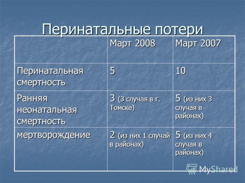 Перинатальные потери Март 2008 Март 2007 Перинатальная смертность 510 Ранняя неонатальная смертность 3 (3 случая в г. Томске) 5 (из них 3 случая в районах) мертворождение 2 (из них 1 случай в районах) 5 (из них 4 случая в районах)