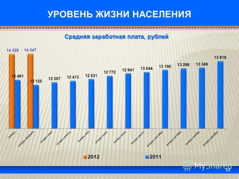 12 УРОВЕНЬ ЖИЗНИ НАСЕЛЕНИЯ Средняя заработная плата, рублей