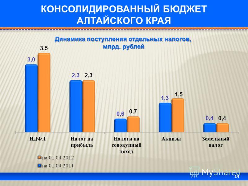 14 КОНСОЛИДИРОВАННЫЙ БЮДЖЕТ АЛТАЙСКОГО КРАЯ Динамика поступления отдельных налогов, млрд. рублей