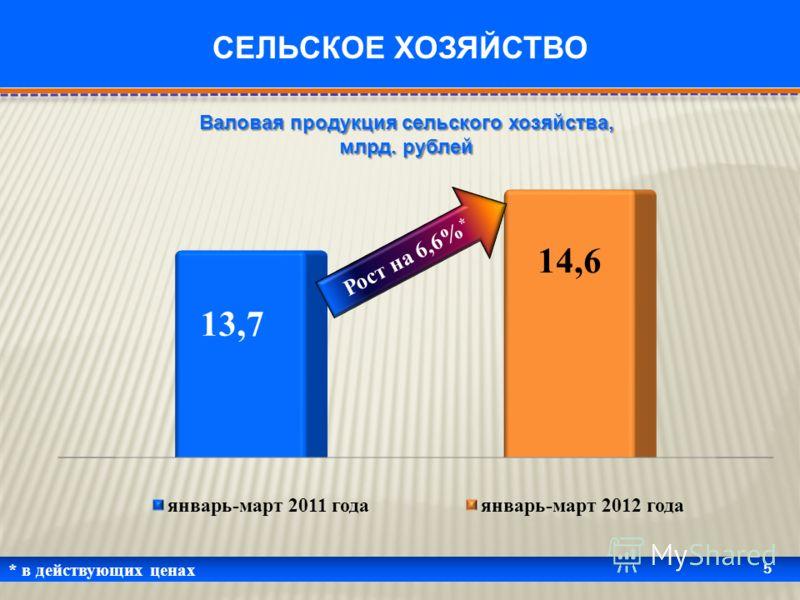 * в действующих ценах 5 СЕЛЬСКОЕ ХОЗЯЙСТВО Валовая продукция сельского хозяйства, млрд. рублей Рост на 6,6% *