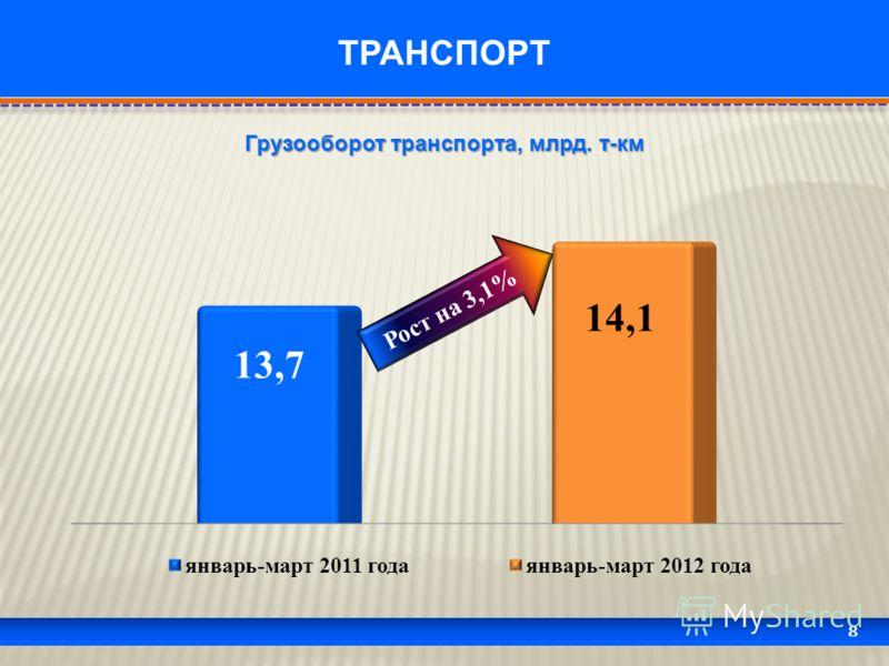 8 ТРАНСПОРТ Грузооборот транспорта, млрд. т-км Рост на 3,1%