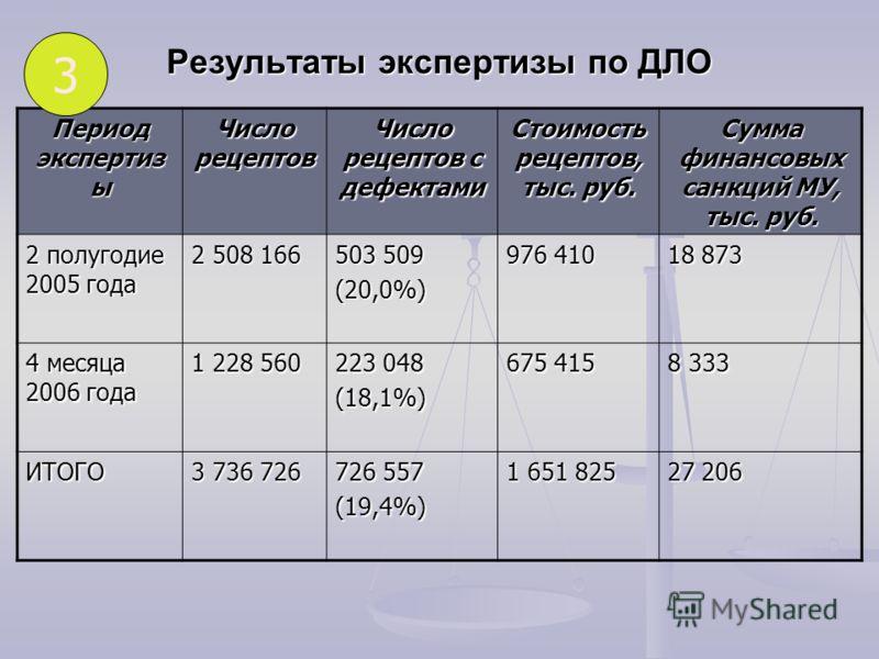 Результаты экспертизы по ДЛО Период экспертиз ы Число рецептов Число рецептов с дефектами Стоимость рецептов, тыс. руб. Сумма финансовых санкций МУ, тыс. руб. 2 полугодие 2005 года 2 508 166 503 509 (20,0%) 976 410 18 873 4 месяца 2006 года 1 228 560